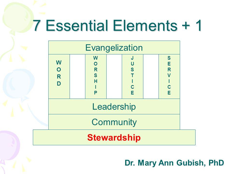 Stewardship Community WORDWORD Evangelization WORSHIPWORSHIP JUSTICEJUSTICESERVICESERVICE Leadership 7 Essential Elements + 1 Dr. Mary Ann Gubish, PhD