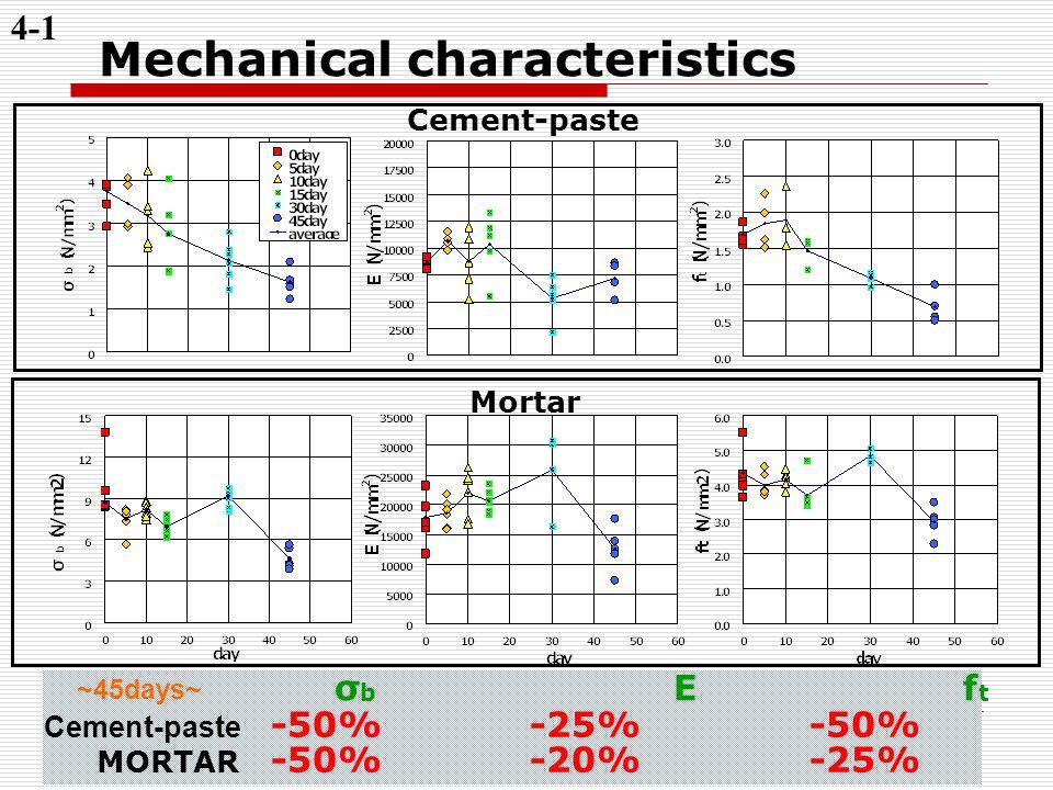 < 2009/1/21 > 10 Mechanical characteristics 4-1 Cement-paste -50% -25% -50% MORTAR -50% -20% -25% σ b E f t ~45days~ Cement-paste Mortar