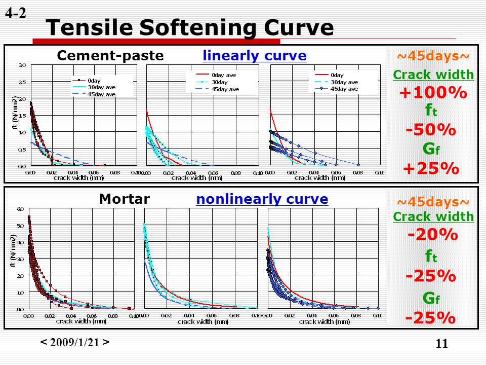 < 2009/1/21 > 11 Tensile Softening Curve 4-2 Cement-pastelinearly curve Mortarnonlinearly curve f t -50% Crack width -20% f t -25% Crack width +100% ~45days~ G f +25% G f -25%