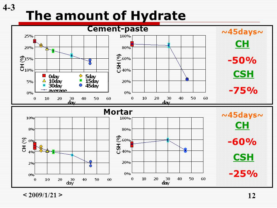 < 2009/1/21 > 12 4-3 The amount of Hydrate Cement-paste Mortar CSH -75% CH -60% CSH -25% CH -50% ~45days~