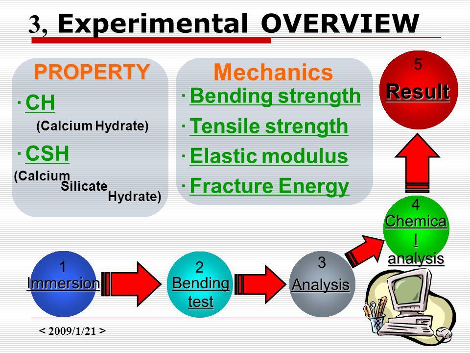 < 2009/1/21 > 5 3, Experimental OVERVIEW PROPERTY ・ CH (Calcium Hydrate) ・ CSH (Calcium Silicate Hydrate) Mechanics ・ Bending strength ・ Tensile stren