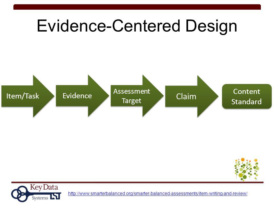 Evidence-Centered Design Item/Task Evidence Assessment Target Claim Content Standard http://www.smarterbalanced.org/smarter-balanced-assessments/item-