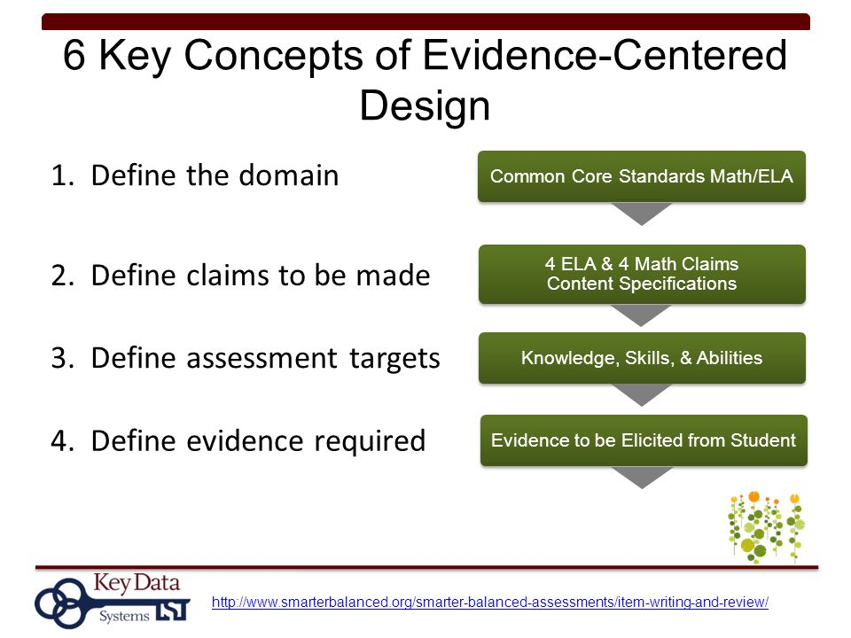 6 Key Concepts of Evidence-Centered Design 1. Define the domain 2. Define claims to be made 3. Define assessment targets 4. Define evidence required h