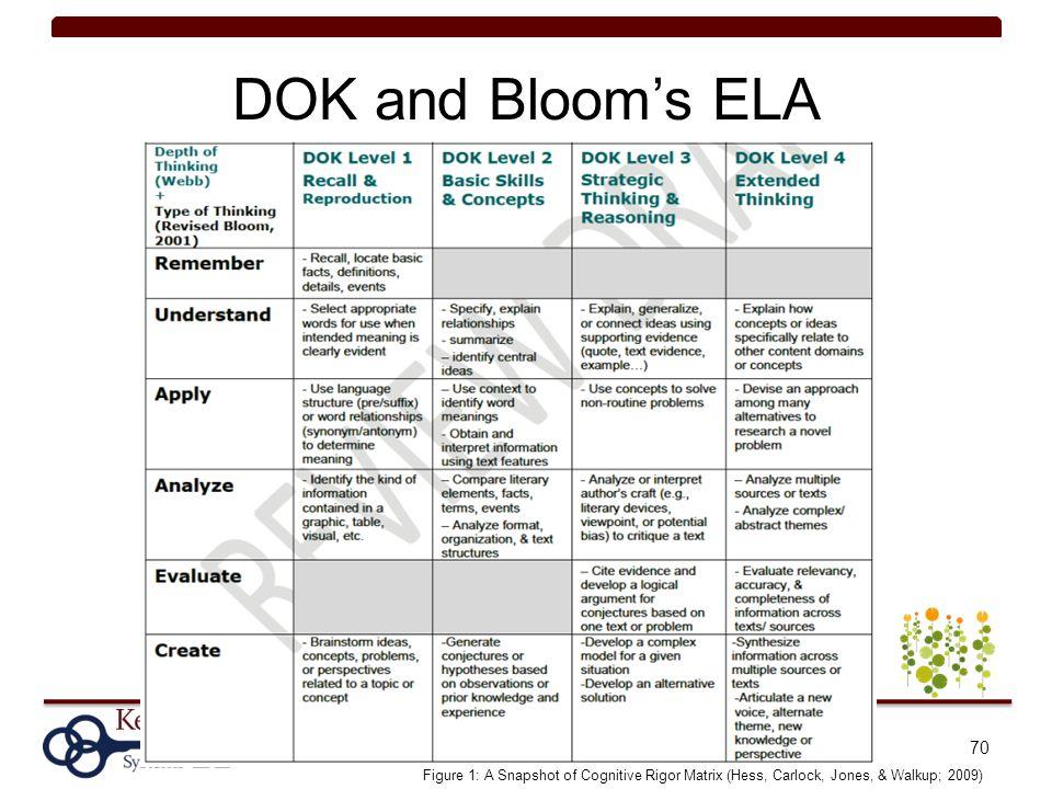 DOK and Bloom's ELA 70 Figure 1: A Snapshot of Cognitive Rigor Matrix (Hess, Carlock, Jones, & Walkup; 2009)