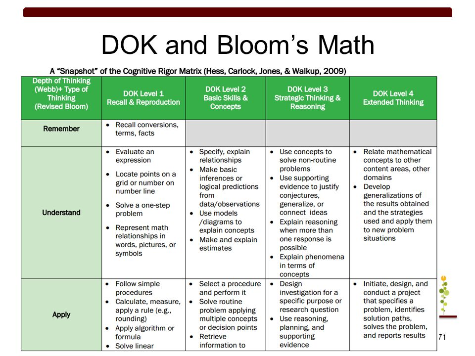 DOK and Bloom's Math 71