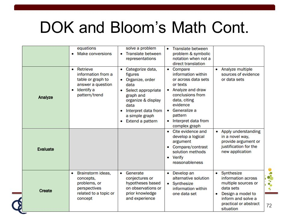 DOK and Bloom's Math Cont. 72