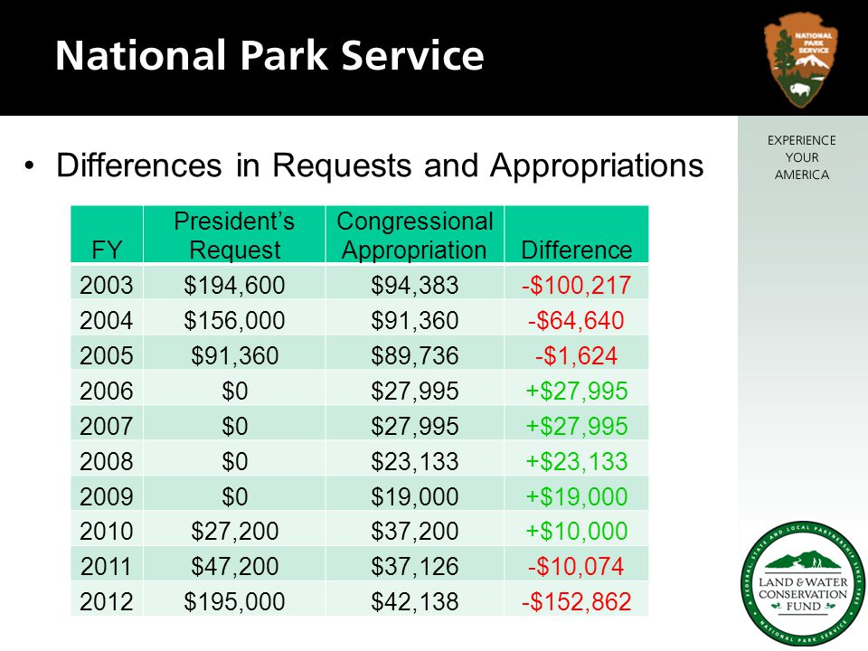 Differences in Requests and Appropriations FY President's Request Congressional AppropriationDifference 2003$194,600$94,383-$100,217 2004$156,000$91,360-$64,640 2005$91,360$89,736-$1,624 2006$0$27,995+$27,995 2007$0$27,995+$27,995 2008$0$23,133+$23,133 2009$0$19,000+$19,000 2010$27,200$37,200+$10,000 2011$47,200$37,126-$10,074 2012$195,000$42,138-$152,862