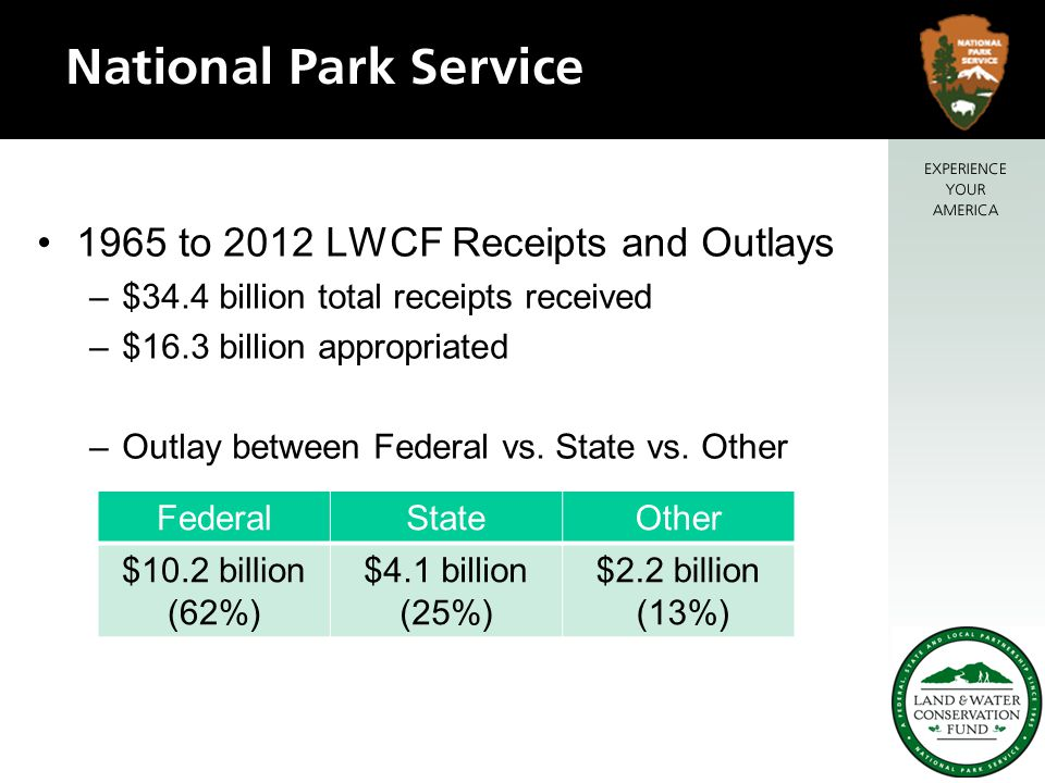 1965 to 2012 LWCF Receipts and Outlays –$34.4 billion total receipts received –$16.3 billion appropriated –Outlay between Federal vs.