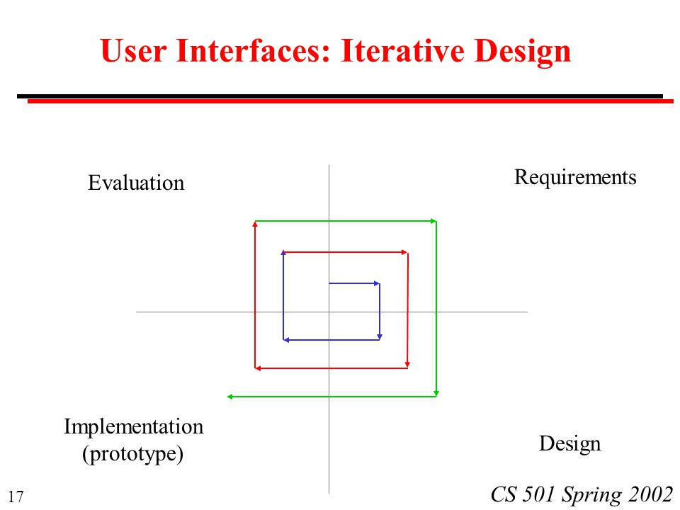 17 CS 501 Spring 2002 User Interfaces: Iterative Design Requirements Design Implementation (prototype) Evaluation
