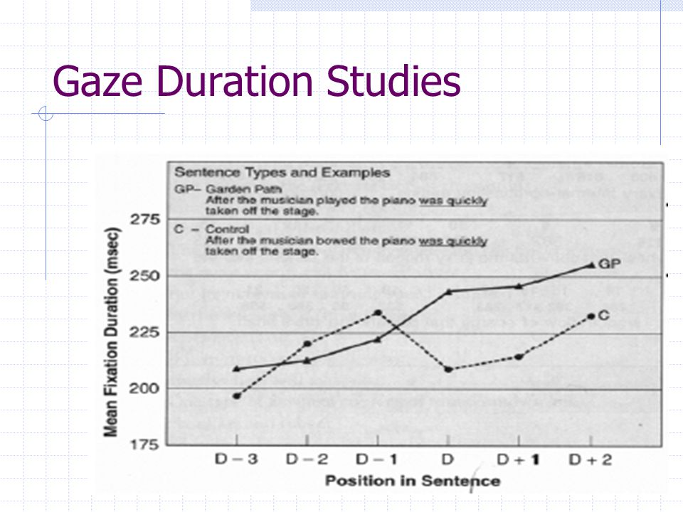 Gaze Duration Studies
