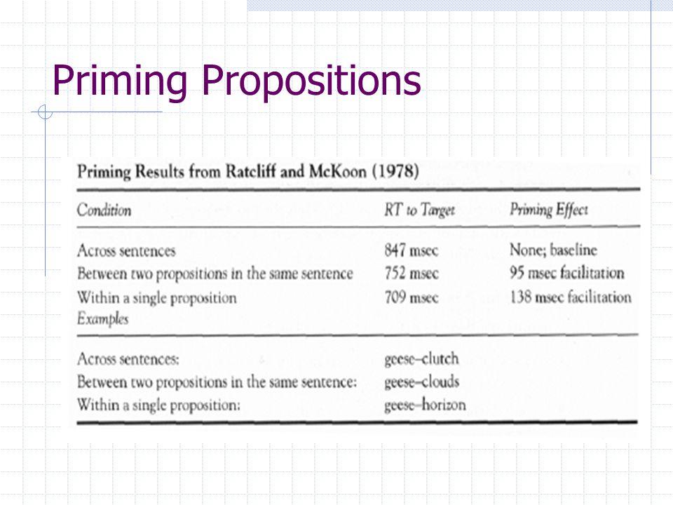 Priming Propositions