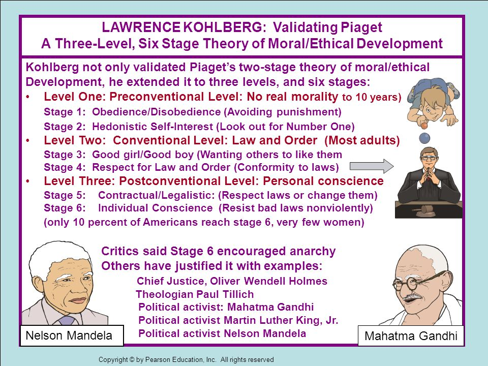 Kohlberg not only validated Piaget's two-stage theory of moral/ethical Development, he extended it to three levels, and six stages: Level One: Preconventional Level: No real morality to 10 years) Stage 1: Obedience/Disobedience (Avoiding punishment) Stage 2: Hedonistic Self-Interest (Look out for Number One) Level Two: Conventional Level: Law and Order (Most adults) Stage 3: Good girl/Good boy (Wanting others to like them Stage 4: Respect for Law and Order (Conformity to laws) Level Three: Postconventional Level: Personal conscience Stage 5: Contractual/Legalistic: (Respect laws or change them) Stage 6: Individual Conscience (Resist bad laws nonviolently) (only 10 percent of Americans reach stage 6, very few women) Critics said Stage 6 encouraged anarchy Others have justified it with examples: Chief Justice, Oliver Wendell Holmes Theologian Paul Tillich Political activist: Mahatma Gandhi Political activist Martin Luther King, Jr.