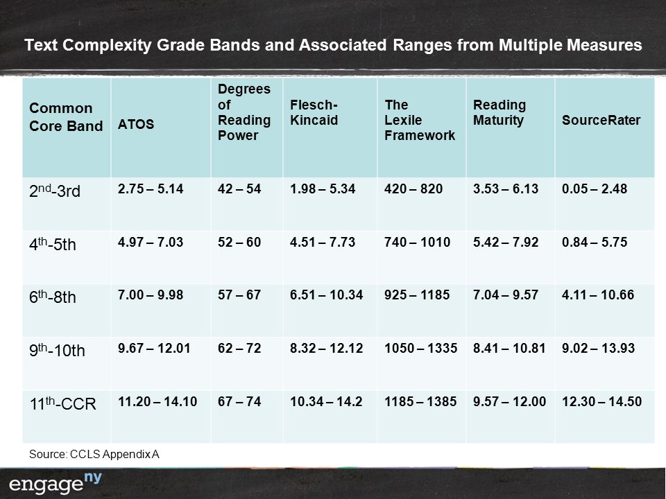 Text Complexity Grade Bands and Associated Ranges from Multiple Measures Common Core Band ATOS Degrees of Reading Power Flesch- Kincaid The Lexile Framework Reading MaturitySourceRater 2 nd -3rd 2.75 – 5.1442 – 541.98 – 5.34420 – 8203.53 – 6.130.05 – 2.48 4 th -5th 4.97 – 7.0352 – 604.51 – 7.73740 – 10105.42 – 7.920.84 – 5.75 6 th -8th 7.00 – 9.9857 – 676.51 – 10.34925 – 11857.04 – 9.574.11 – 10.66 9 th -10th 9.67 – 12.0162 – 728.32 – 12.121050 – 13358.41 – 10.819.02 – 13.93 11 th -CCR 11.20 – 14.1067 – 7410.34 – 14.21185 – 13859.57 – 12.0012.30 – 14.50 Source: CCLS Appendix A