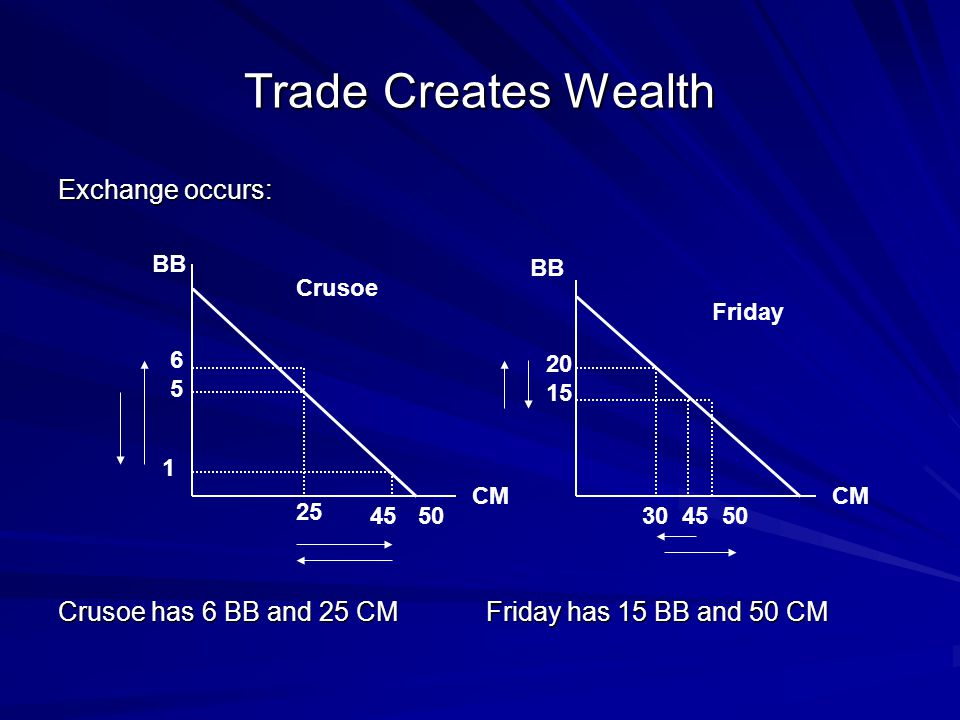 Trade Creates Wealth Exchange occurs: Crusoe has 6 BB and 25 CM Friday has 15 BB and 50 CM Crusoe Friday CM BB CM 6565 20 15 25 4530 45 50 1 50