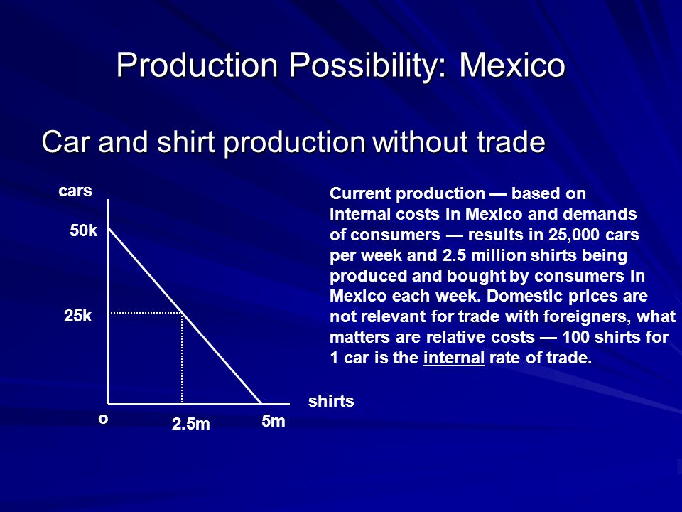Production Possibility: Mexico Car and shirt production without trade cars shirts o 5m 50k 25k 2.5m Current production — based on internal costs in Mexico and demands of consumers — results in 25,000 cars per week and 2.5 million shirts being produced and bought by consumers in Mexico each week.