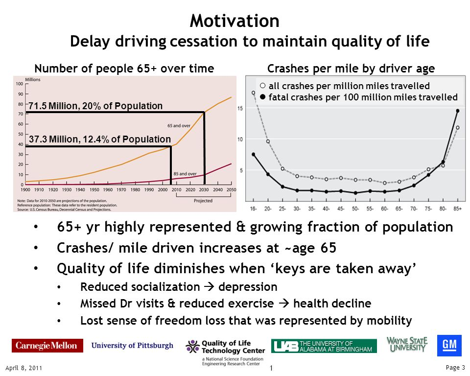 Page 3 April 8, 2011 Cellar Conference 2011 Motivation Delay driving cessation to maintain quality of life 71.5 Million, 20% of Population 65+ yr highly represented & growing fraction of population Crashes/ mile driven increases at ~age 65 Quality of life diminishes when 'keys are taken away' Reduced socialization  depression Missed Dr visits & reduced exercise  health decline Lost sense of freedom loss that was represented by mobility Number of people 65+ over timeCrashes per mile by driver age all crashes per million miles travelled fatal crashes per 100 million miles travelled 37.3 Million, 12.4% of Population