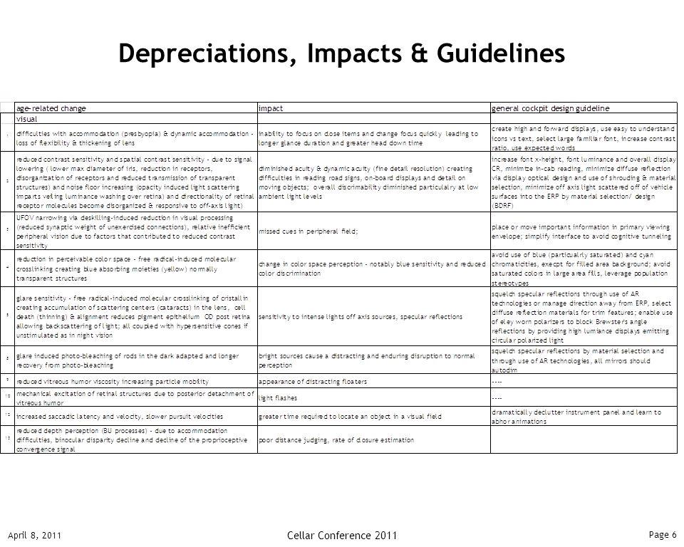 Page 6 April 8, 2011 Cellar Conference 2011 Depreciations, Impacts & Guidelines