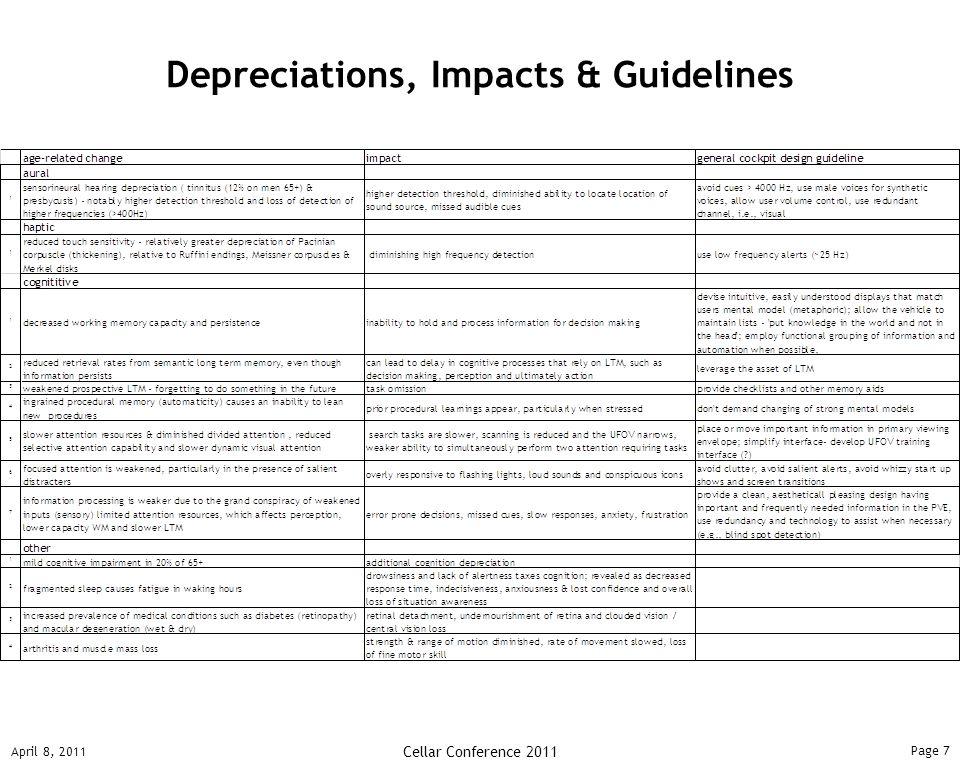 Page 7 April 8, 2011 Cellar Conference 2011 Depreciations, Impacts & Guidelines