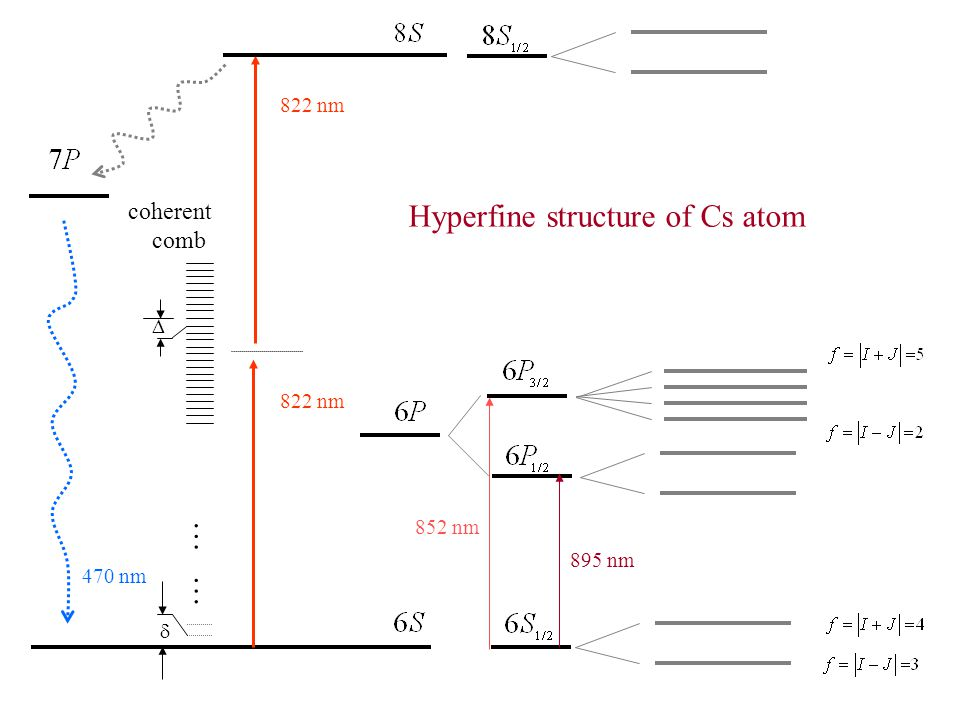 coherent comb  …  … 822 nm 852 nm 895 nm 470 nm 822 nm Hyperfine structure of Cs atom
