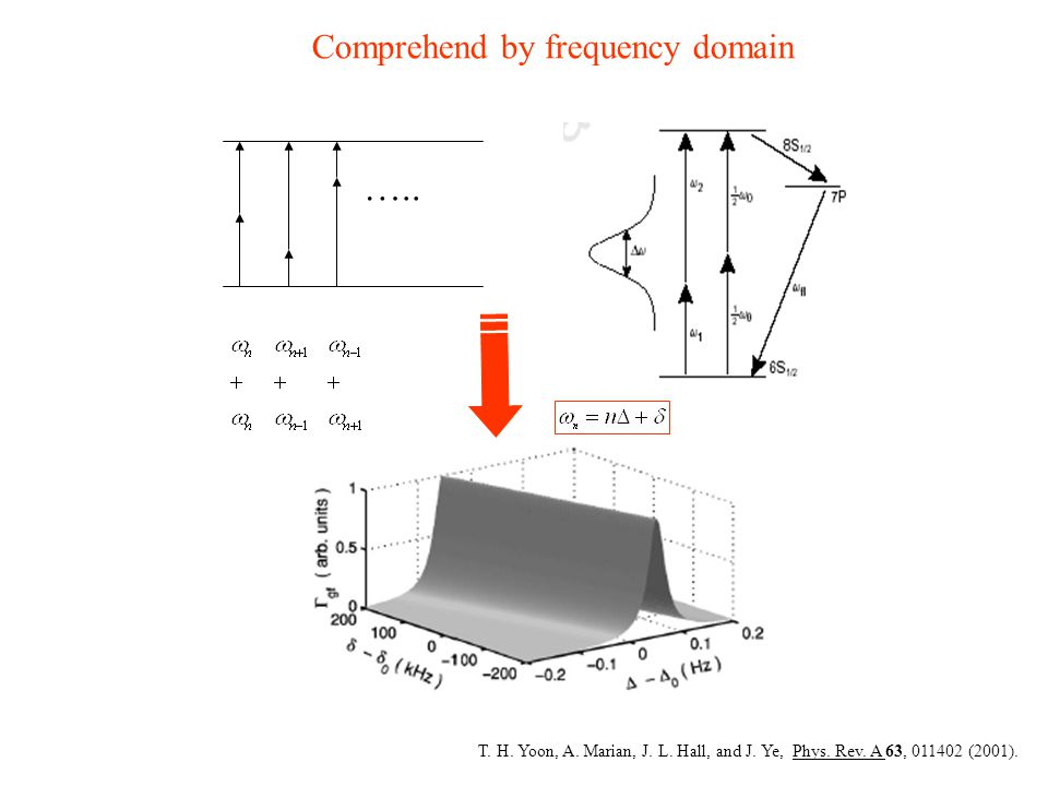 ….. Comprehend by frequency domain T. H. Yoon, A. Marian, J. L. Hall, and J. Ye, Phys. Rev. A 63, 011402 (2001).