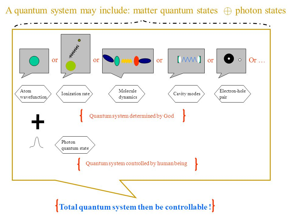 Quantum system determined by God Quantum system controlled by human being Photon quantum state Total quantum system then be controllable ! or Or … Ato