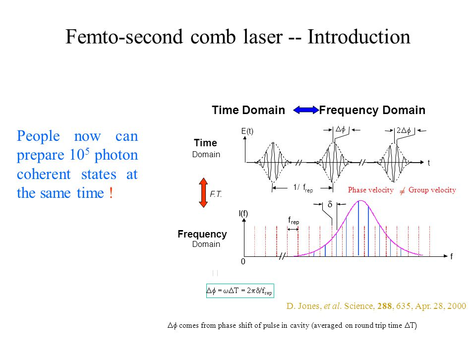 Femto-second comb laser -- Introduction People now can prepare 10 5 photon coherent states at the same time !  f rep I(f) f  0 f rep I