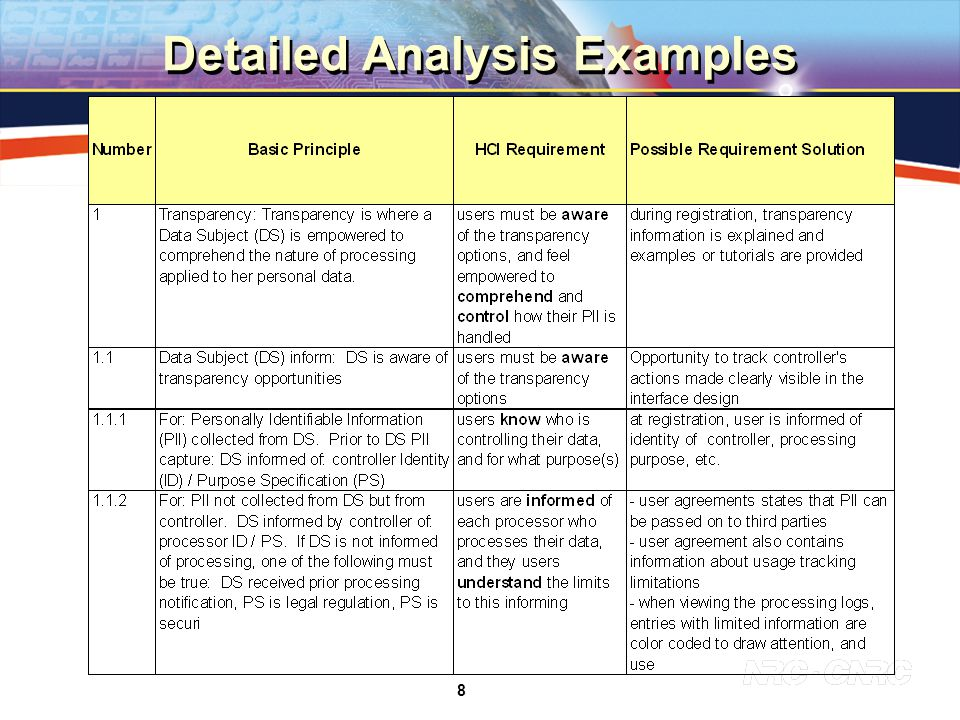 8 Detailed Analysis Examples