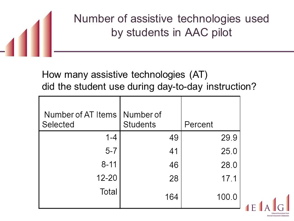 Number of assistive technologies used by students in AAC pilot How many assistive technologies (AT) did the student use during day-to-day instruction?