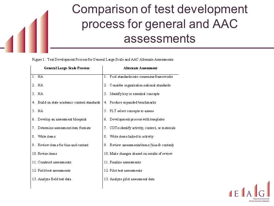 Comparison of test development process for general and AAC assessments