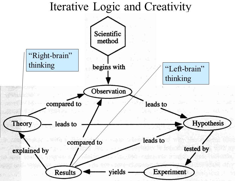 "Iterative Logic and Creativity ""Right-brain"" thinking ""Left-brain"" thinking"