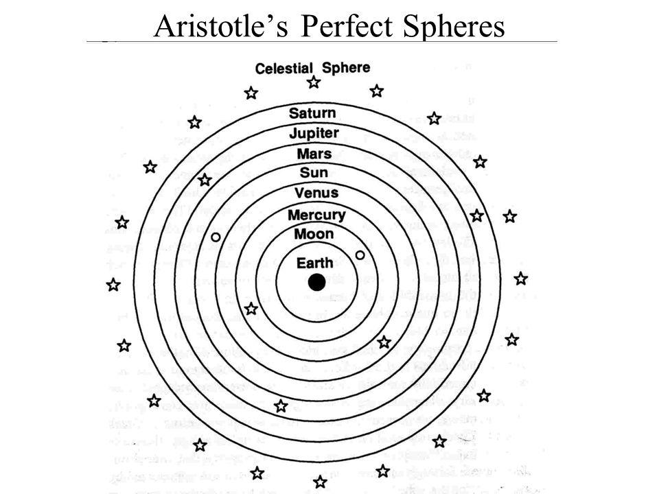 Aristotle's Perfect Spheres