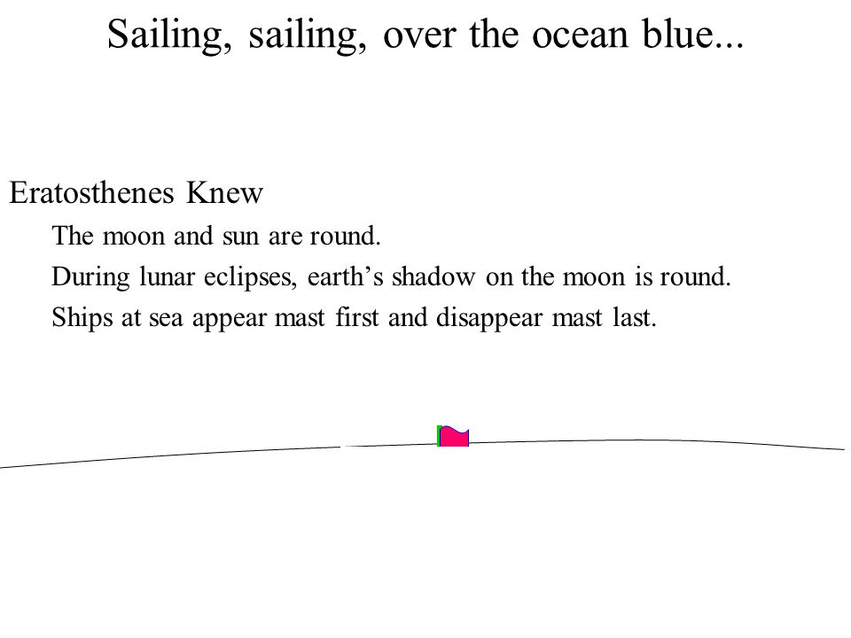 Sailing, sailing, over the ocean blue... Eratosthenes Knew The moon and sun are round. During lunar eclipses, earth's shadow on the moon is round. Shi