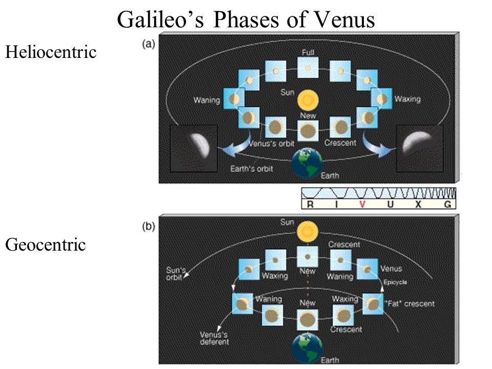Galileo's Phases of Venus Heliocentric Geocentric