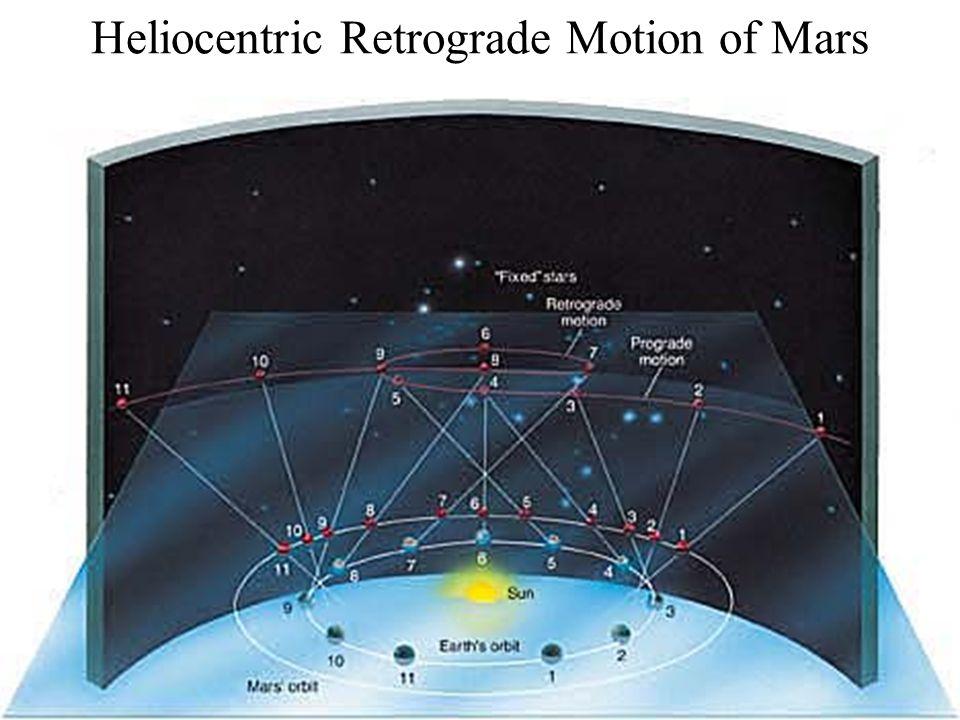 Heliocentric Retrograde Motion of Mars