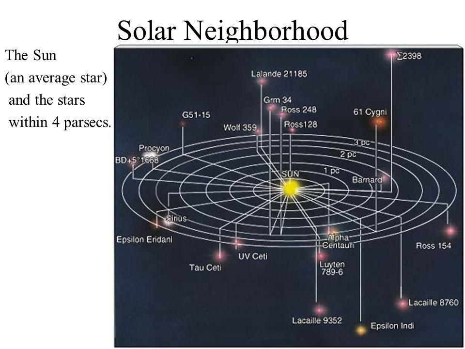 Solar Neighborhood The Sun (an average star) and the stars within 4 parsecs.