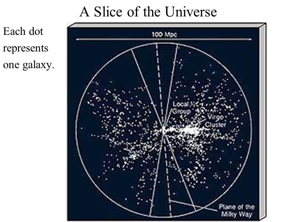 A Slice of the Universe Each dot represents one galaxy.