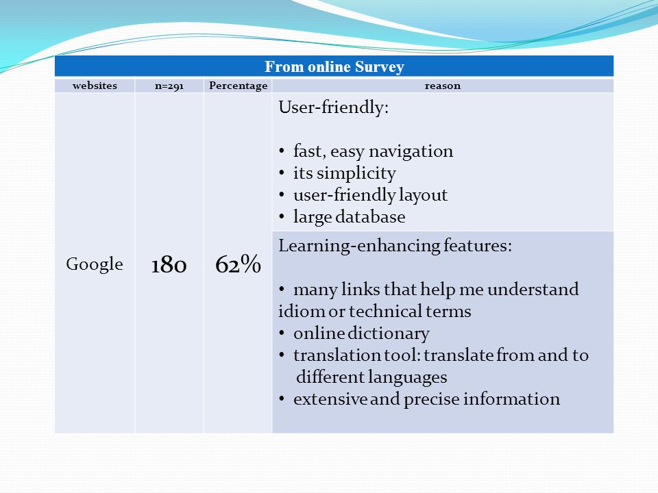 From online Survey websitesn=291Percentagereason Google 18062% User-friendly: fast, easy navigation its simplicity user-friendly layout large database Learning-enhancing features: many links that help me understand idiom or technical terms online dictionary translation tool: translate from and to different languages extensive and precise information