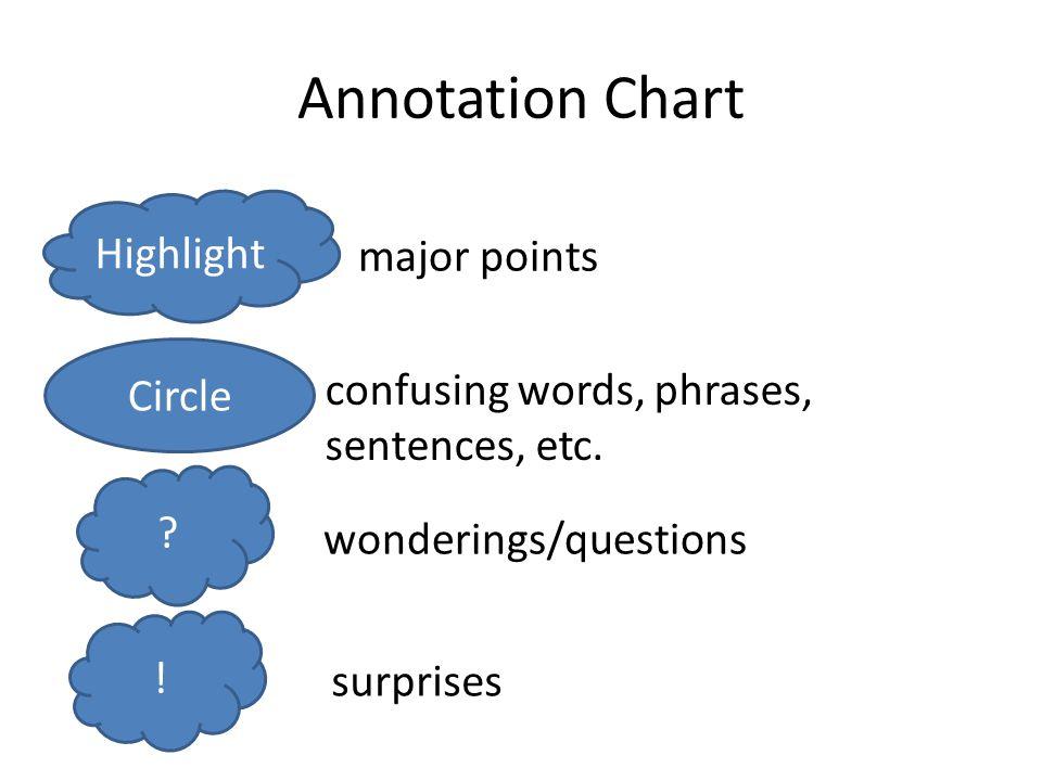 Annotation Chart Highlight major points Circle confusing words, phrases, sentences, etc. ? wonderings/questions ! surprises