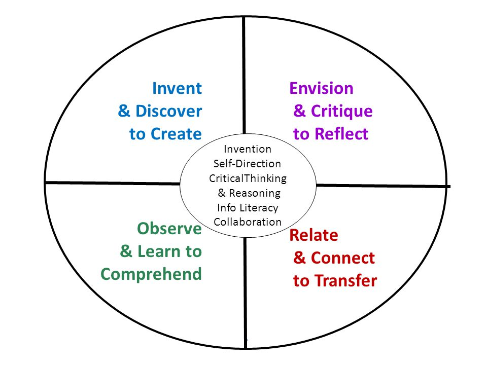 Invention Self-Direction CriticalThinking & Reasoning Info Literacy Collaboration Observe & Learn to Comprehend Relate & Connect to Transfer Envision