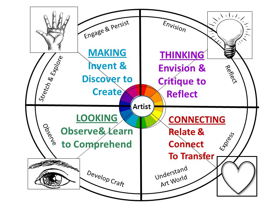 Understand Art World Develop Craft Observe LOOKING Observe& Learn to Comprehend Express CONNECTING Relate & Connect To Transfer Reflect Envision THINKING Envision & Critique to Reflect Engage & Persist Stretch & Explore MAKING Invent & Discover to Create he Artist