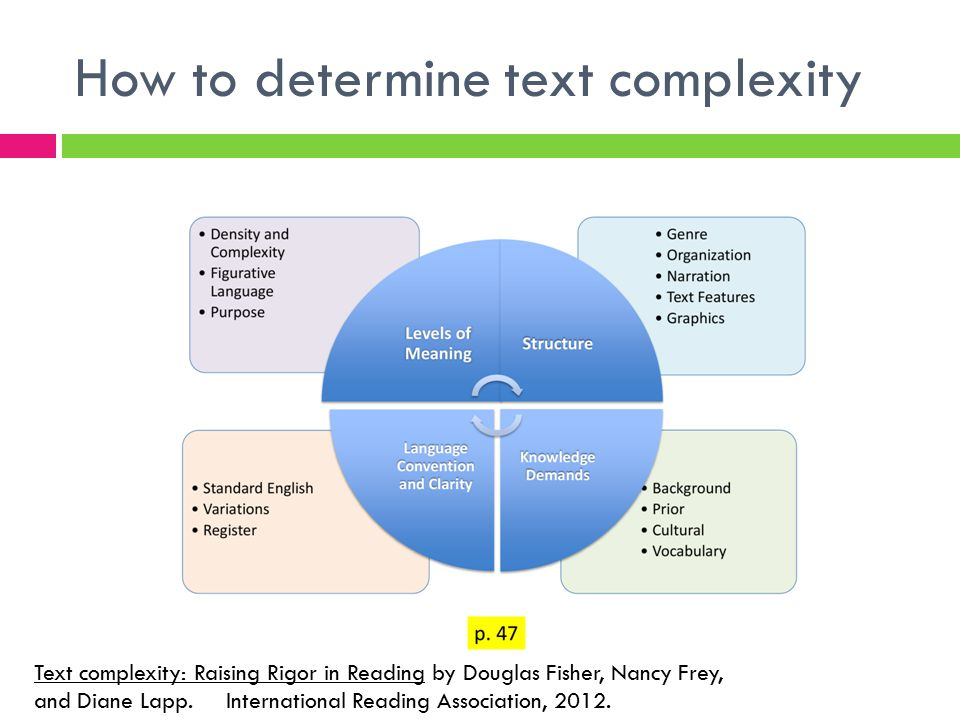 How to determine text complexity Text complexity: Raising Rigor in Reading by Douglas Fisher, Nancy Frey, and Diane Lapp. International Reading Associ