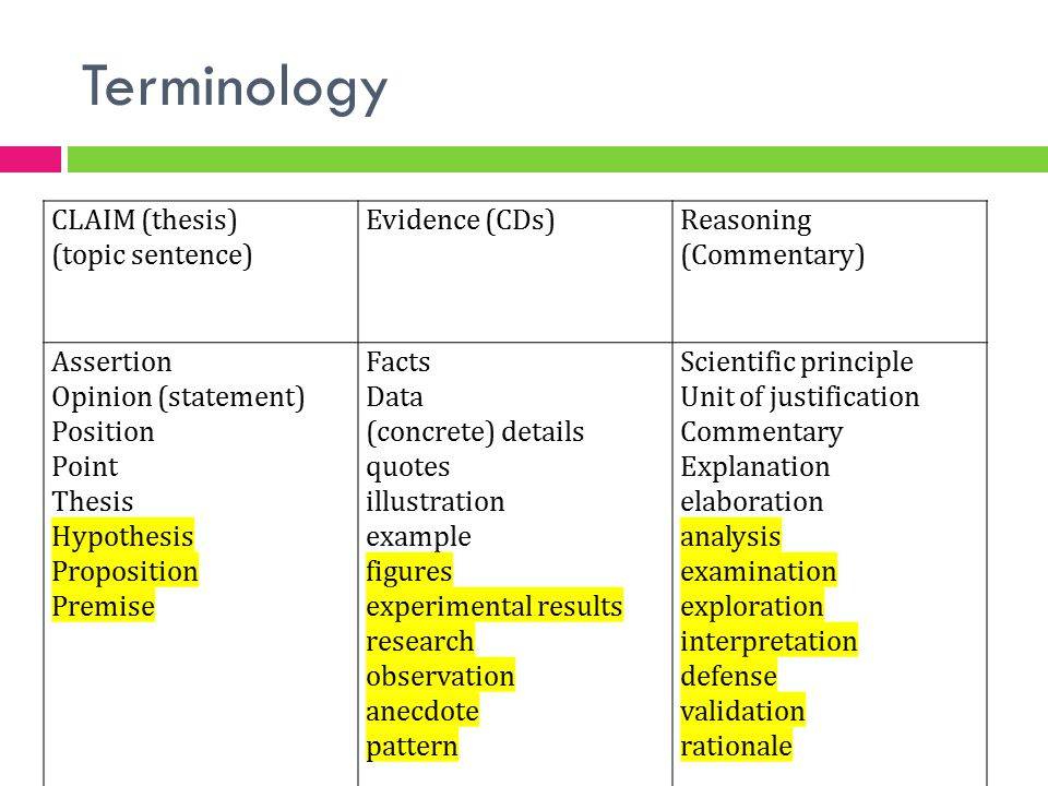 Terminology CLAIM (thesis) (topic sentence) Evidence (CDs)Reasoning (Commentary) Assertion Opinion (statement) Position Point Thesis Hypothesis Propos