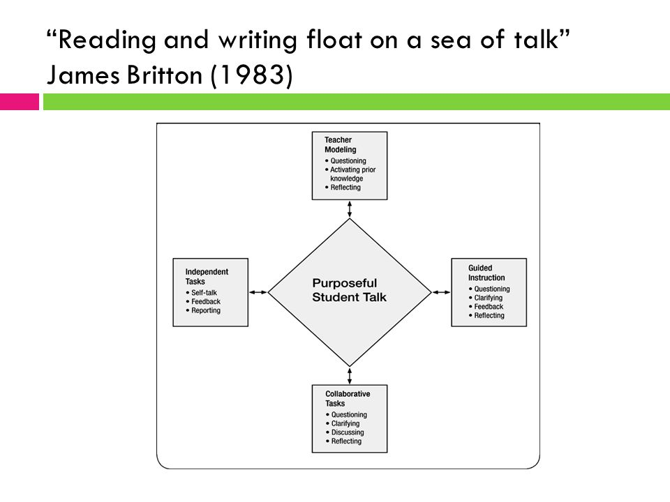 """Reading and writing float on a sea of talk"" James Britton (1983)"