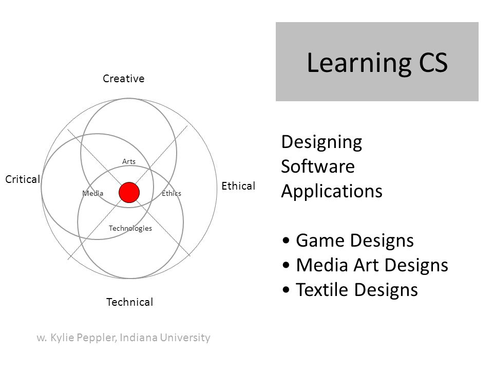 Learning CS Designing Software Applications Game Designs Media Art Designs Textile Designs Creative Ethical Technologies Arts EthicsMedia Critical Tec