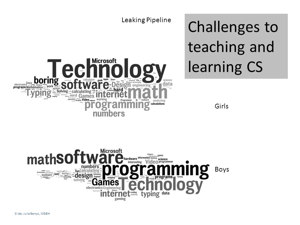 Challenges to teaching and learning CS Girls Boys Slide: Julie Benyo, WGBH Leaking Pipeline
