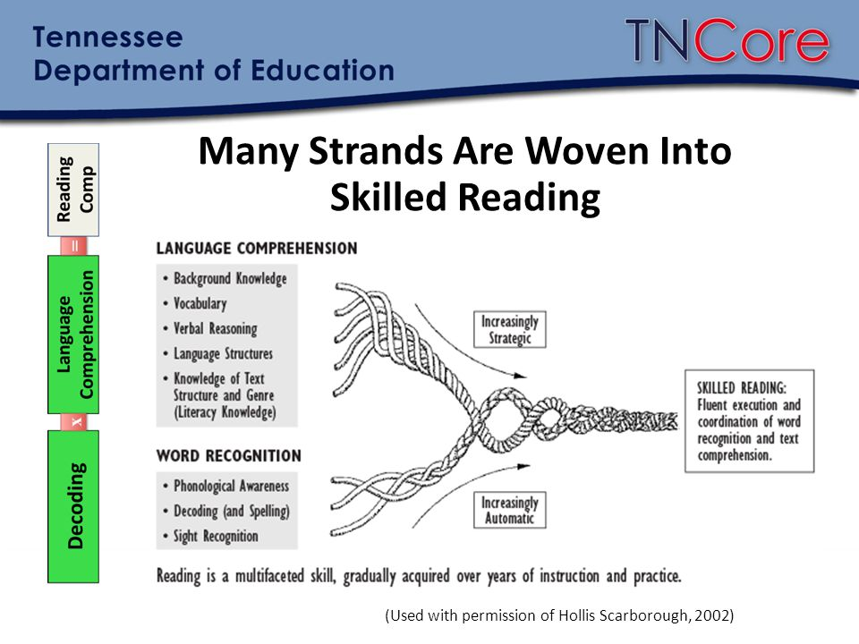 Language Comprehension Language comprehension is the underpinning for reading comprehension.