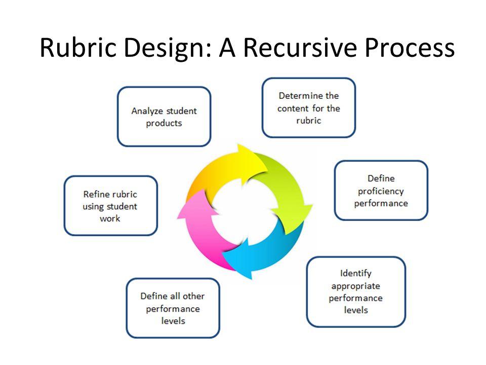 Rubric Design: A Recursive Process 24