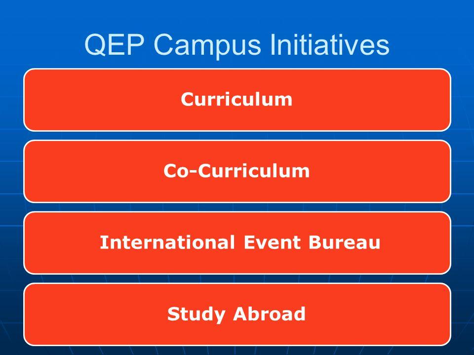 CurriculumCo-Curriculum International Event BureauStudy Abroad QEP Campus Initiatives