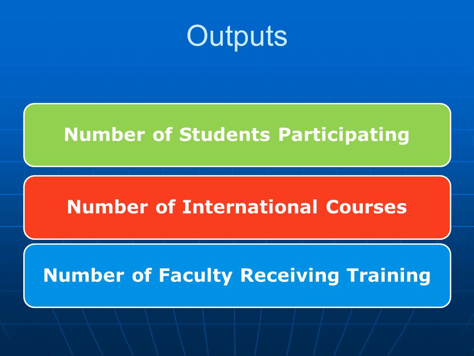 Number of Students ParticipatingNumber of International CoursesNumber of Faculty Receiving Training Outputs