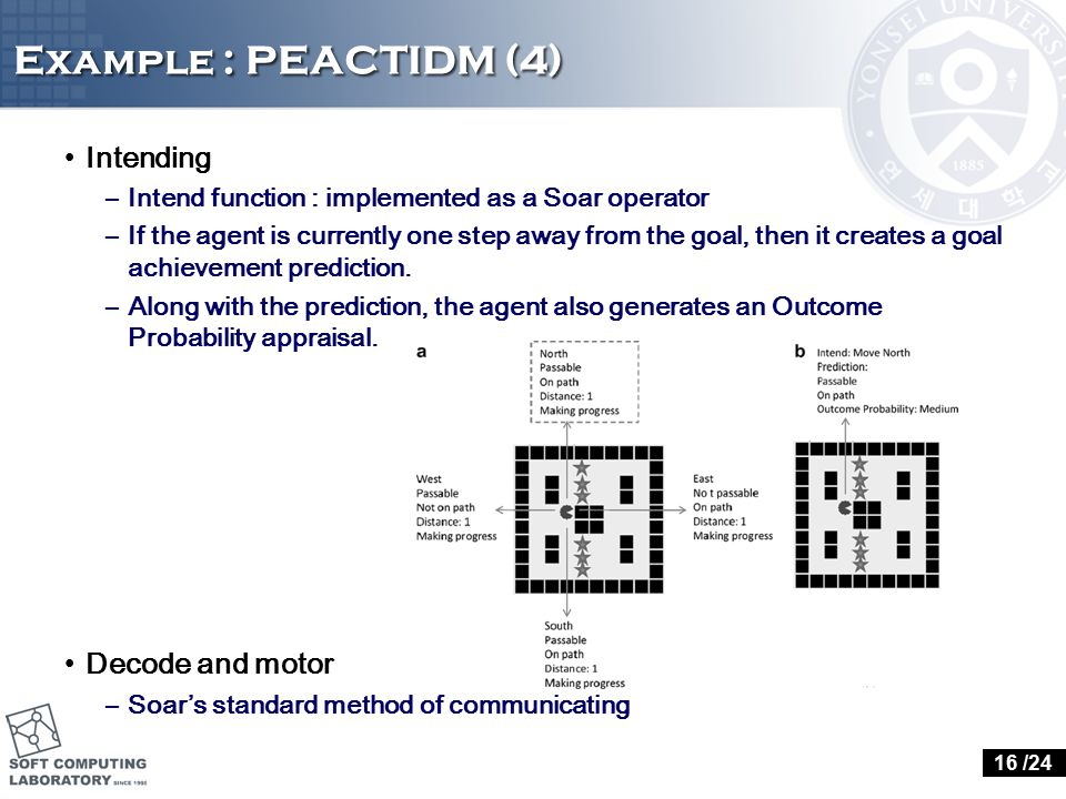 Example : PEACTIDM (4) Intending –Intend function : implemented as a Soar operator –If the agent is currently one step away from the goal, then it cre
